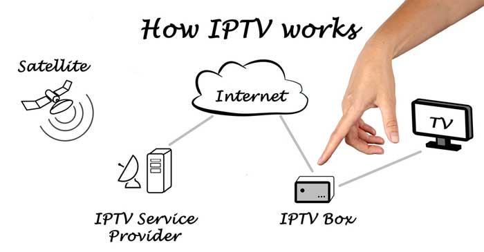 ABOUT IPTV